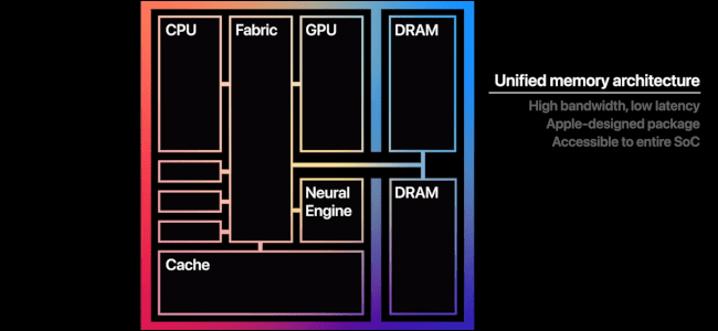 RAM modul